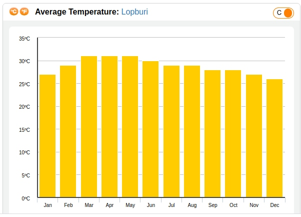 Clima en Lopburi