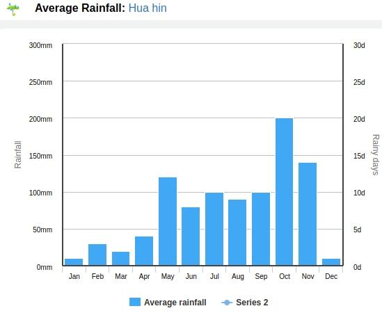 Clima Hua Hin Tailandia